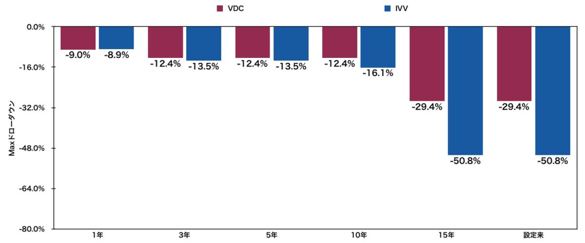 生活必需品米国ETF「VDC」と「IVV」のmaxドローダウン