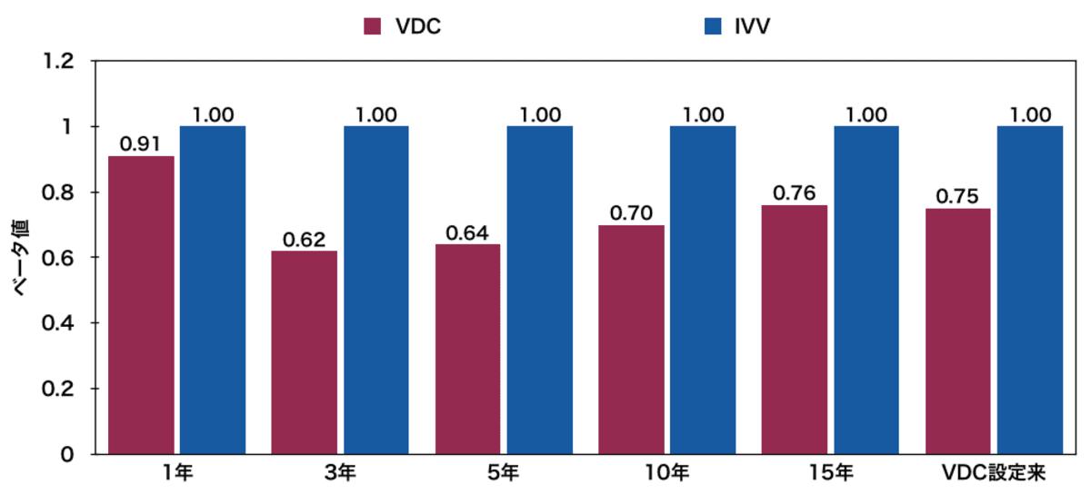 生活必需品米国ETF「VDC」とIVVのベータ値比較