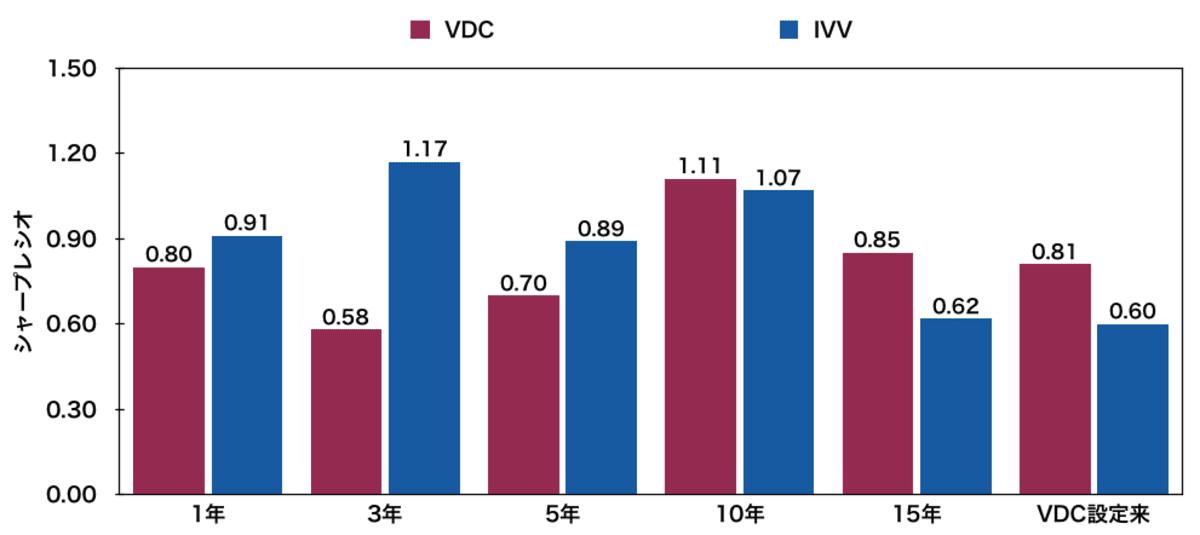 生活必需品米国ETF「VDC」とIVVのシャープレシオ