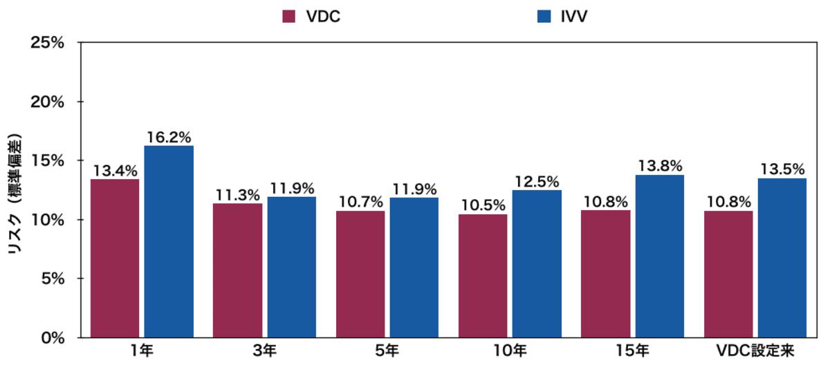 生活必需品米国ETF「VDC」と「IVV」のリスク比較