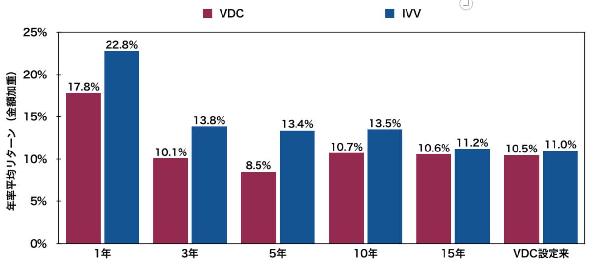 生活必需品米国ETF「VDC」と「IVV」の年率平均リターン比較
