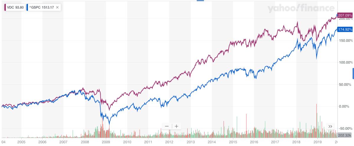 生活必需品米国ETF「VDC」とS&P500指数の株価チャート