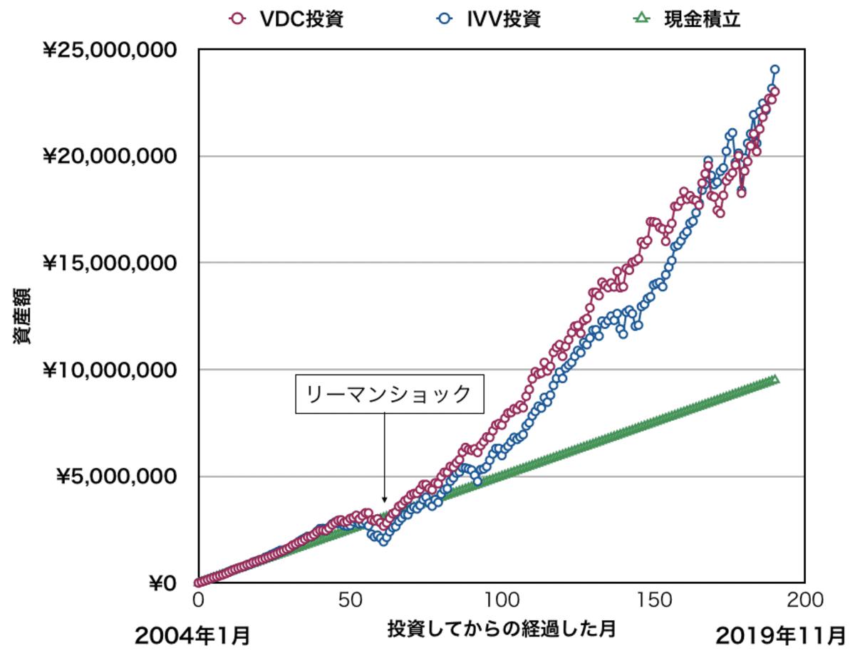 「VDC」「IVV」「現金」を月5万円積み立てた場合の資産額推移