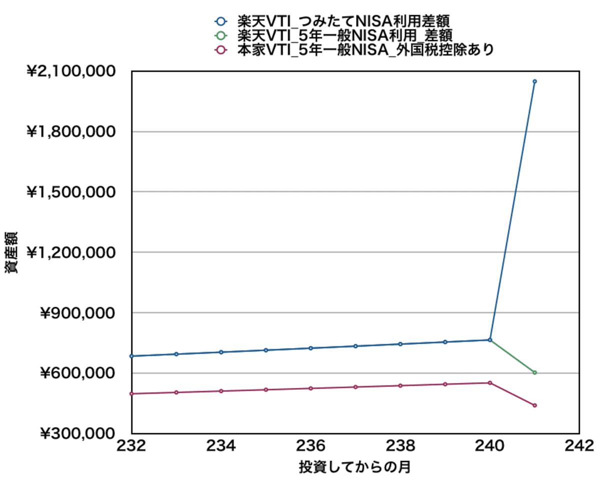 月10万円積み立てた場合の資産差額(20年目付近)_楽天VTIと本家VTI