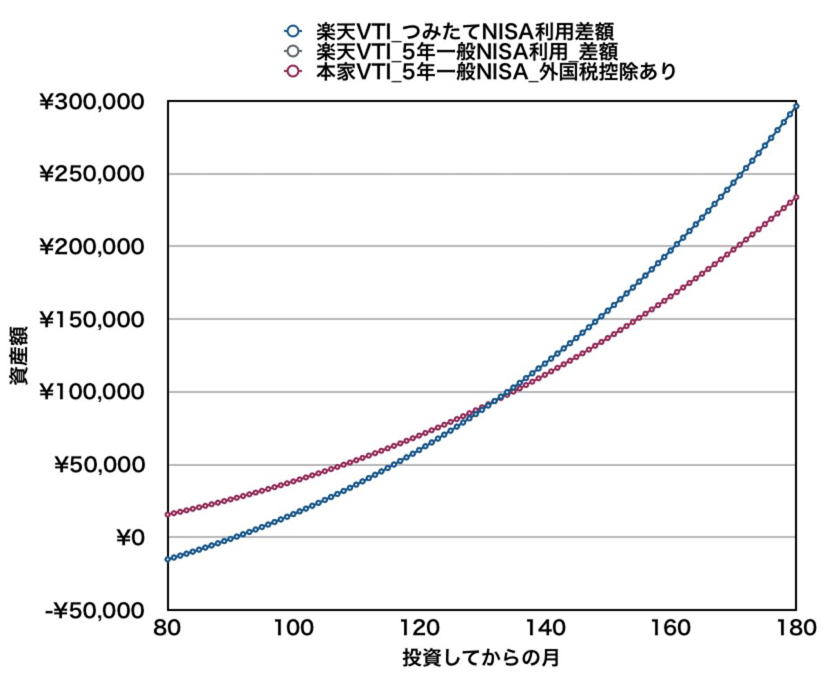 月10万円積み立てた場合の資産差額(11年目付近)_楽天VTIと本家VTI