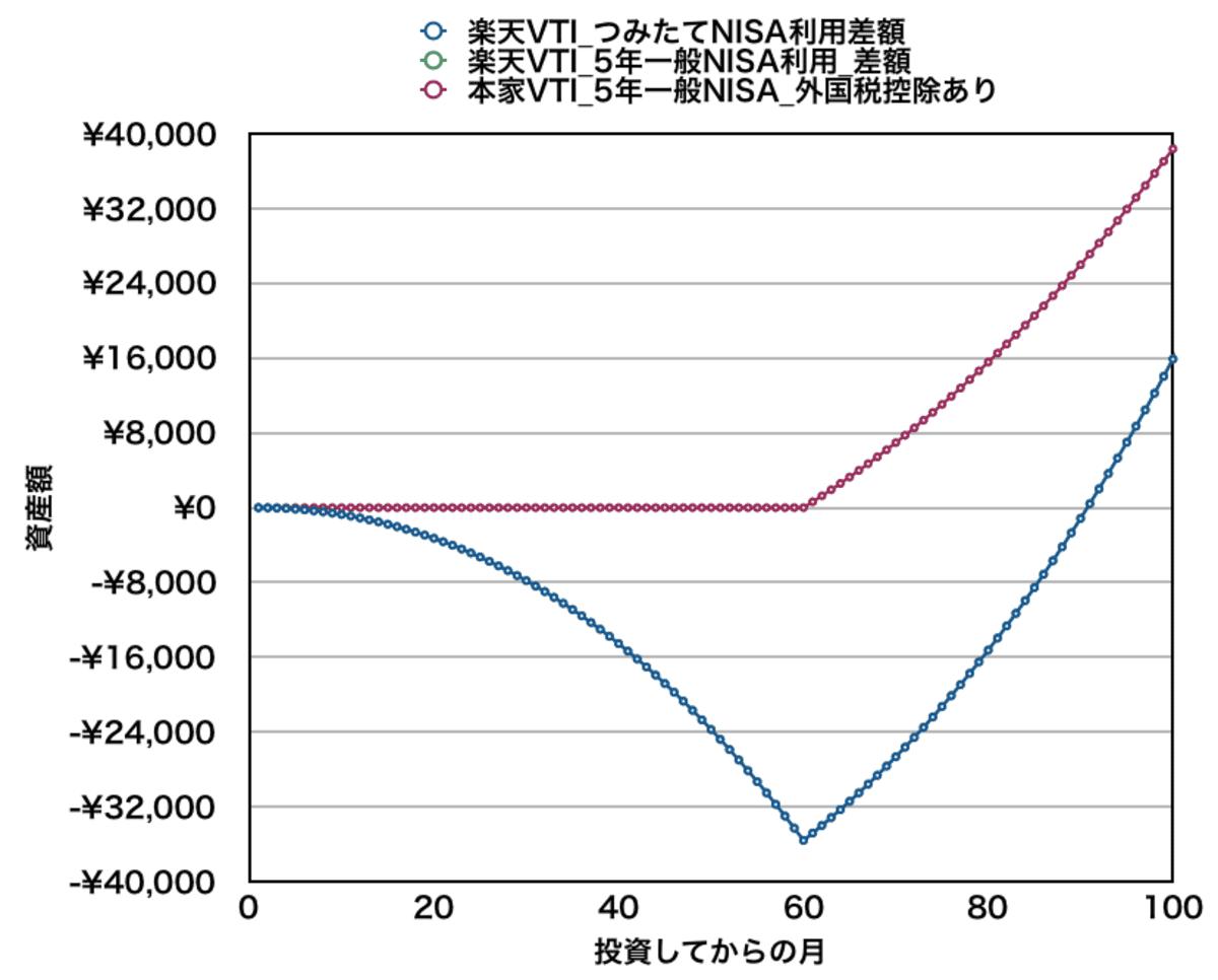 月10万円積み立てた場合の資産差額(5年目付近)_楽天VTIとVTI