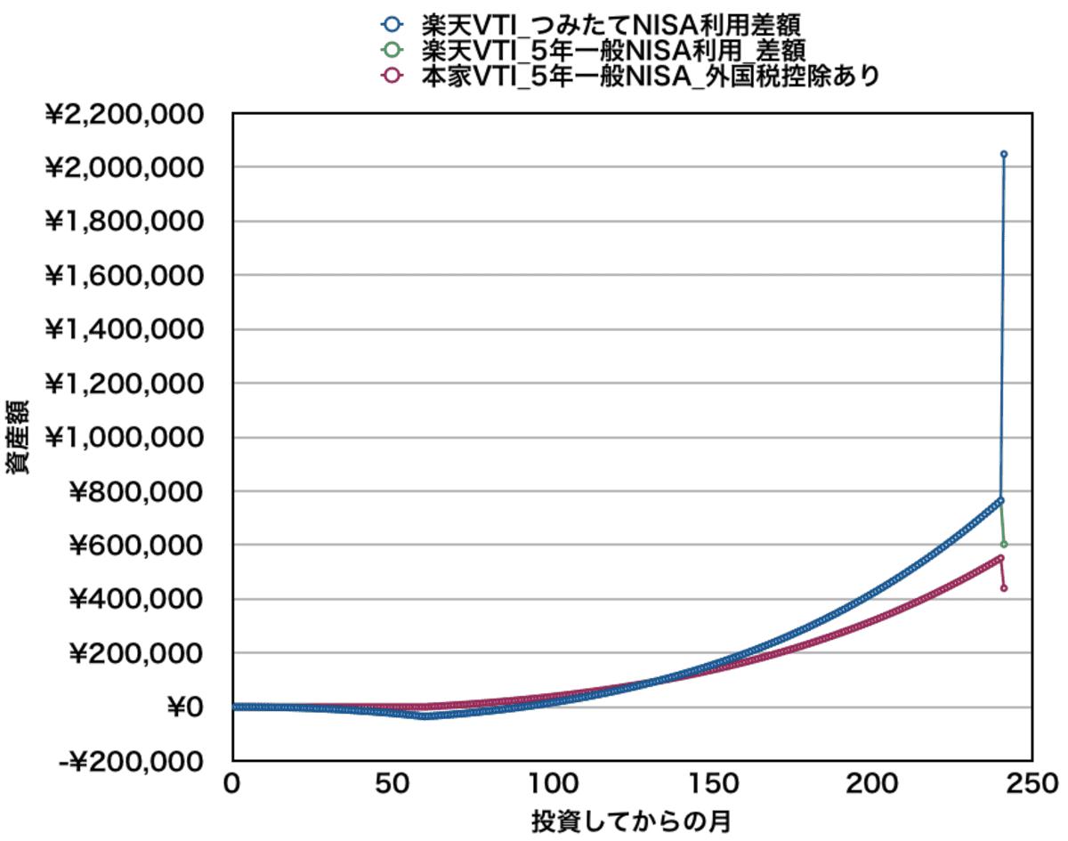 月10万円積み立てた場合の資産差額(全期間)_楽天VTIと本家VTI