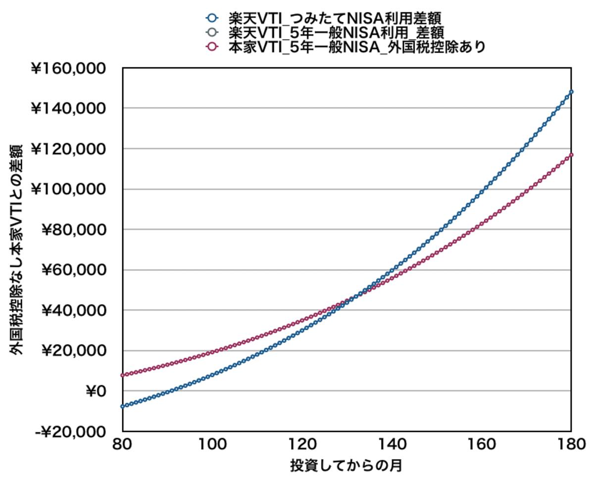 月5万円積み立てた場合の資産差額(11年目付近)_楽天VTIと本家VTI