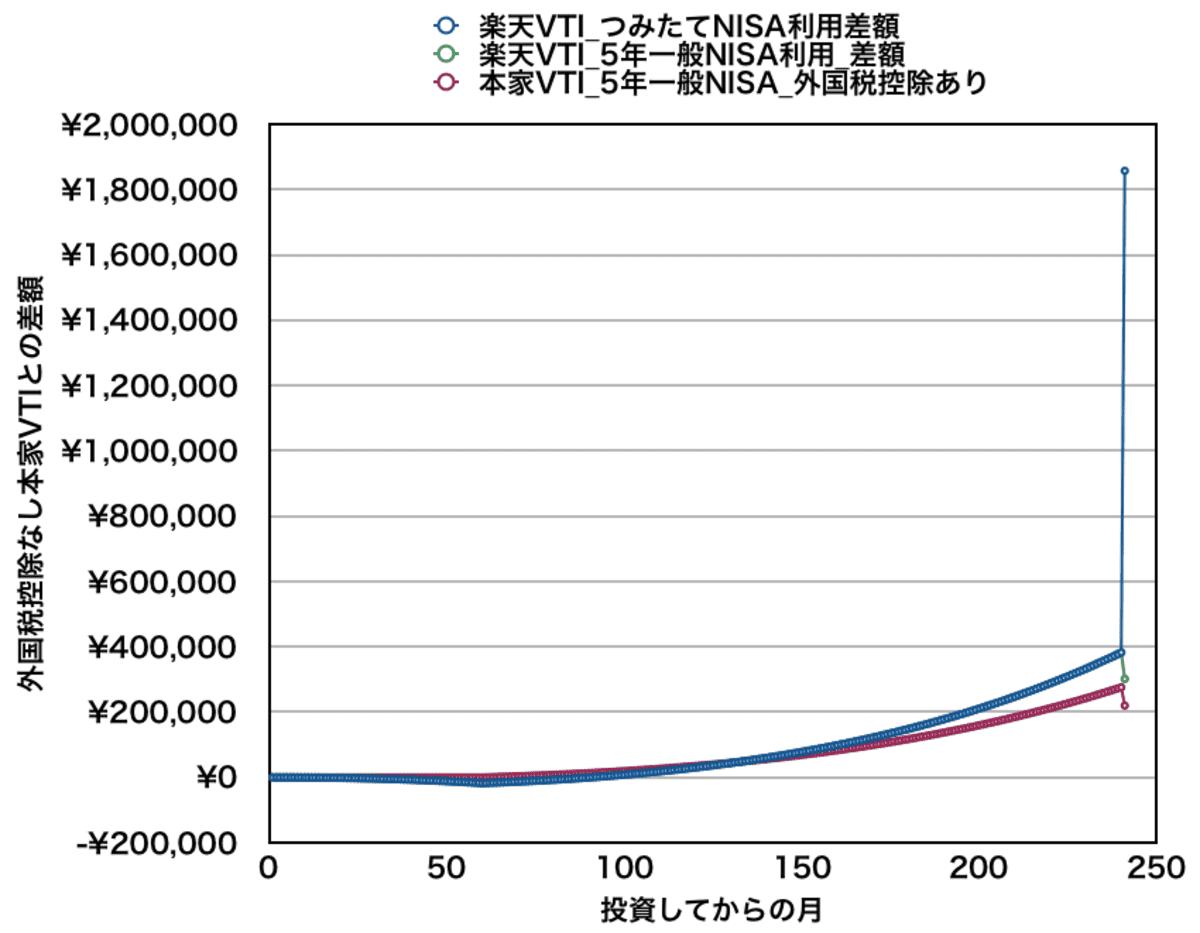 月5万円積立の場合_楽天VTIと本家VTIの資産差額