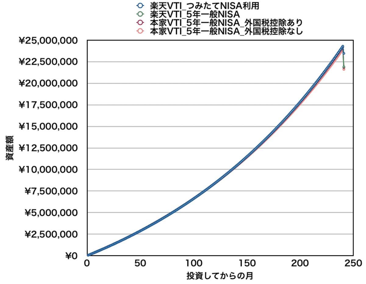 月5万円積立の場合_楽天VTIと本家VTIの資産推移