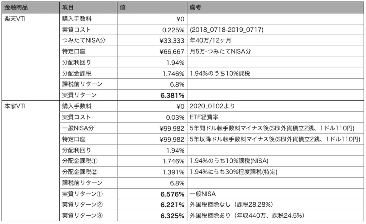 シミュレーション条件_月10万円積立時の楽天VTIと本家VTI