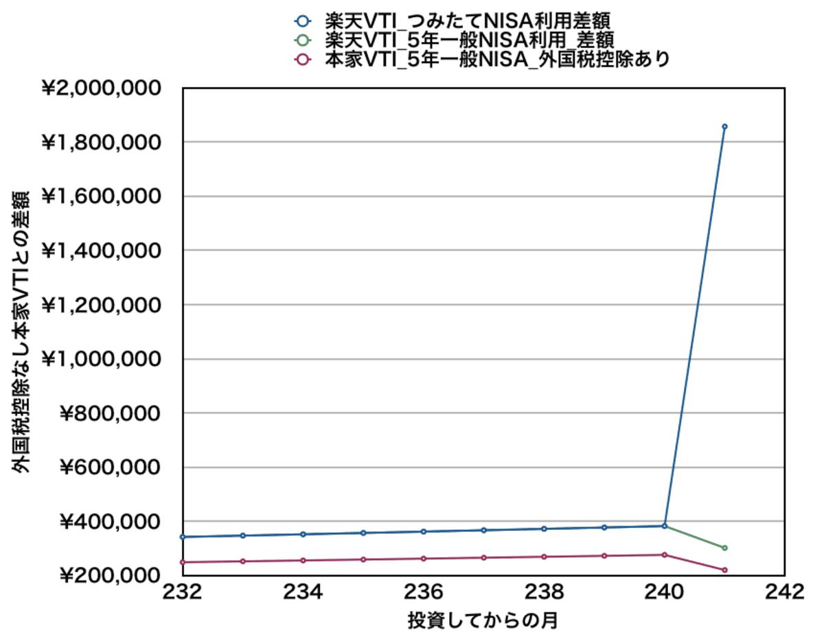 月5万円積み立てた場合の資産差額(20年目付近)_楽天VTIと本家VTI