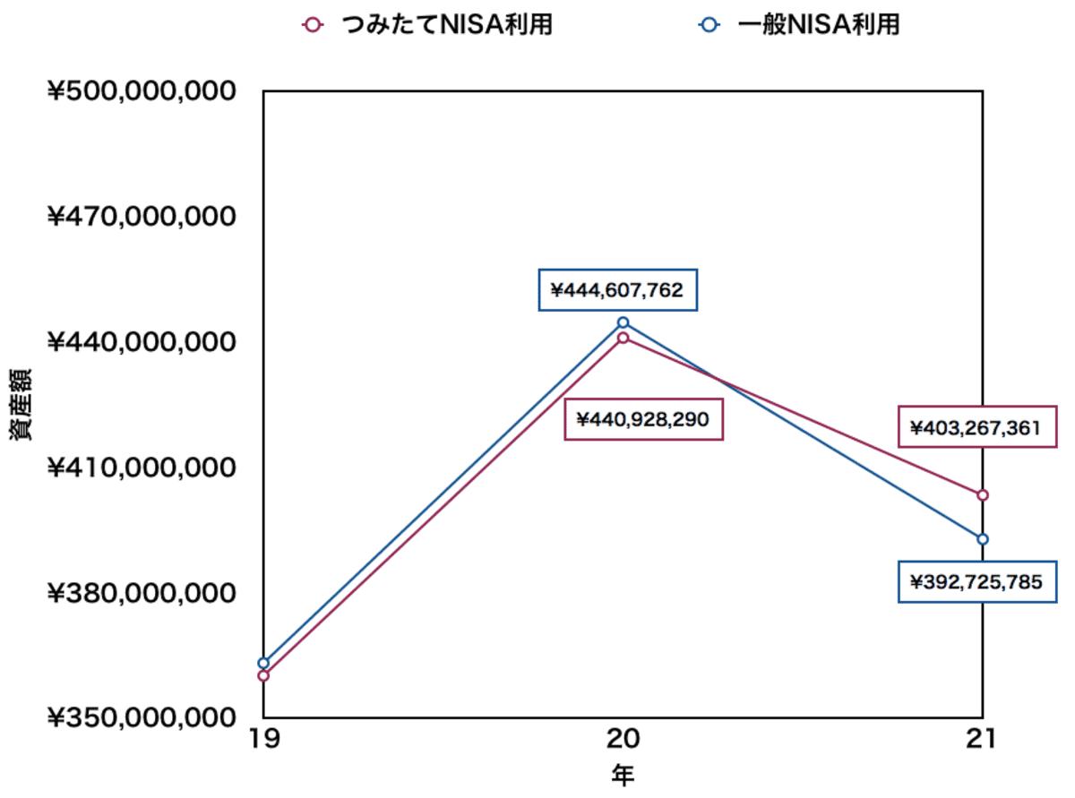つみたてNISAと一般NISAの資産額(20年の積立終了前後)