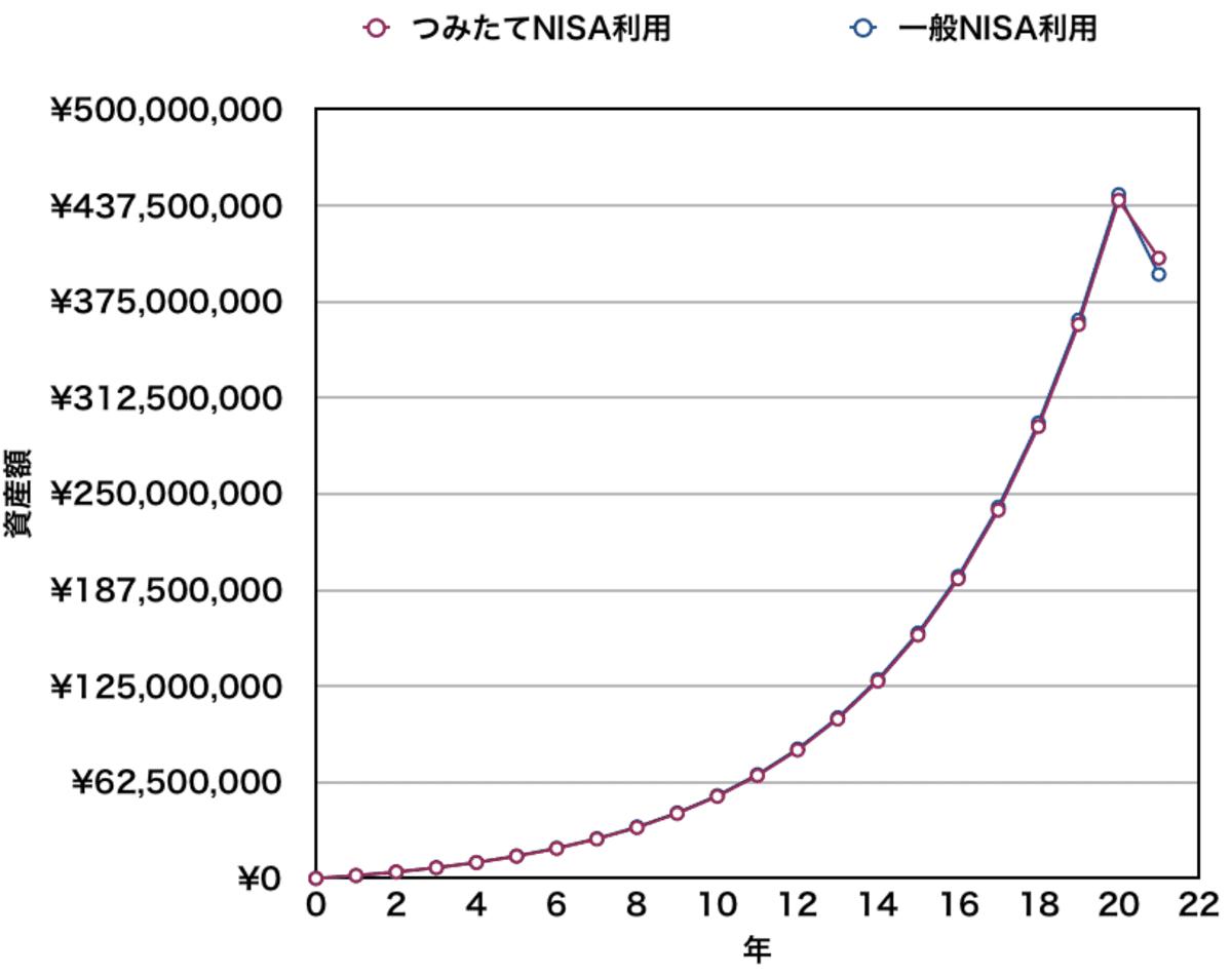 つみたてNISAと一般NISAの資産推移(20年)