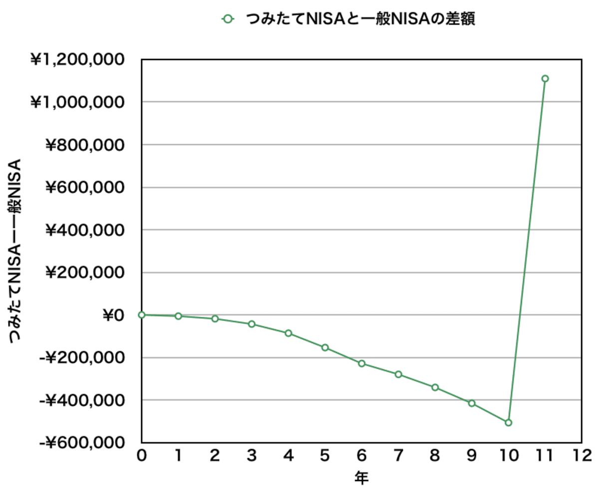 つみたてNISAと一般NISAの資産差額(10年)