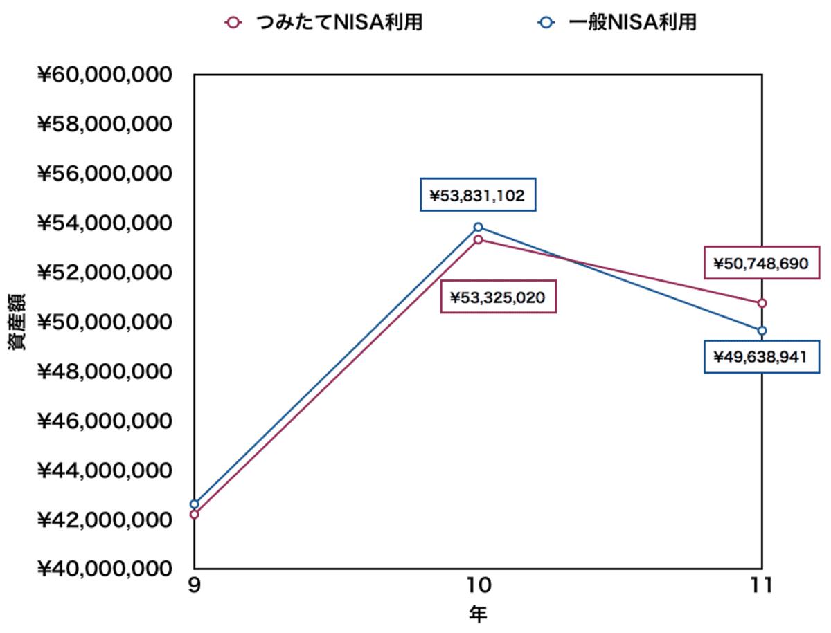 つみたてNISAと一般NISAの資産額(10年の積立終了前後)