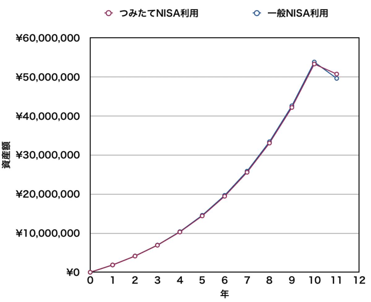 つみたてNISAと一般NISAの資産額推移(10年)