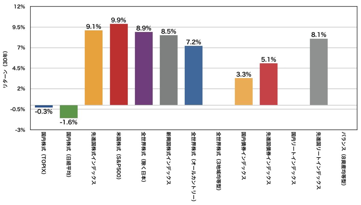 eMAXIS Slimシリーズの年率平均リターン(30年)