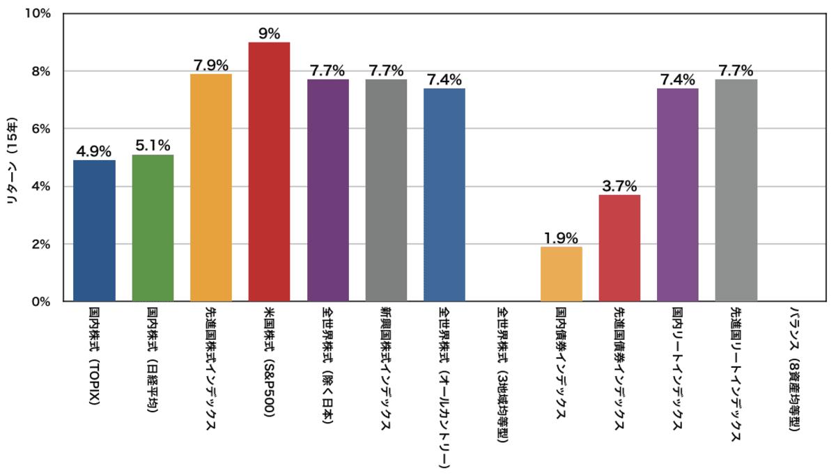 eMAXIS Slimシリーズの年率平均リターン(15年)