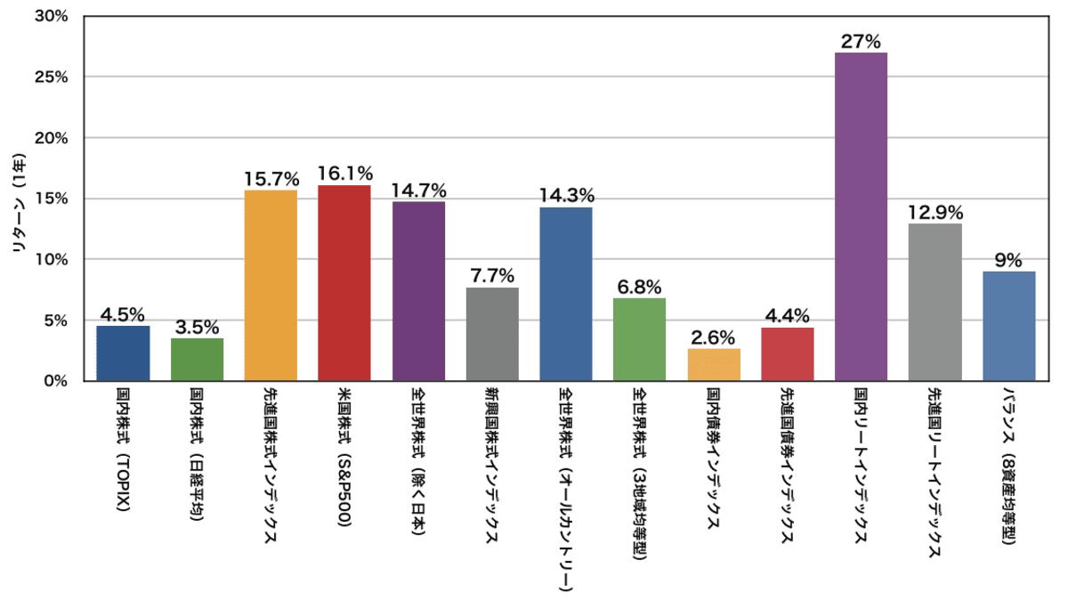 eMAXIS Slimシリーズの年率平均リターン(1年)