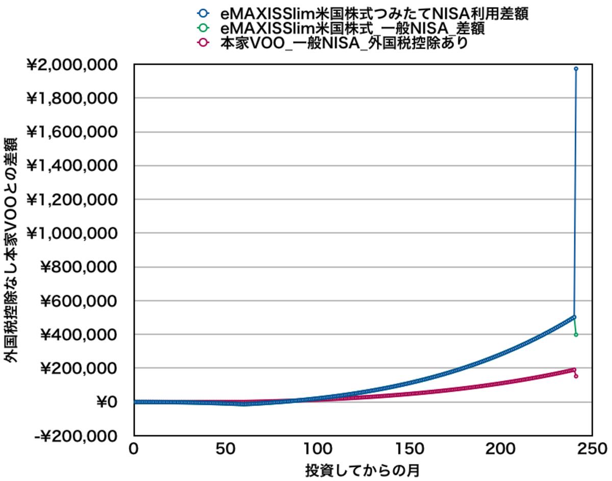 eMAXIS Slim米国株式と本家VOOを月5万円積み立てた場合の資産差額(全期間)