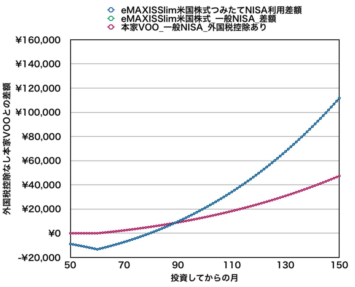 eMAXIS Slim米国株式と本家VOOを月5万円積み立てた場合の資産差額(8年目付近)