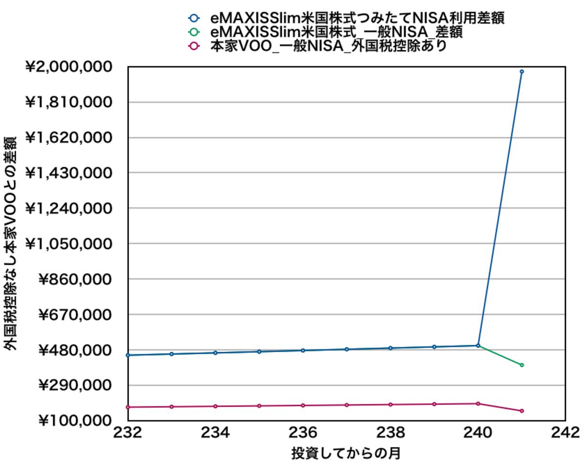 eMAXIS Slim米国株式と本家VOOを月5万円積み立てた場合の資産差額(20年目付近)