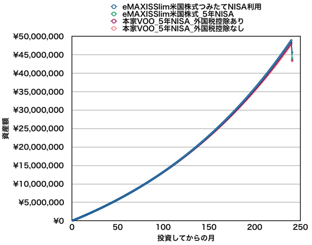 月10万円をeMAXIS Slim米国株式と本家VOOに積み立てた場合の資産推移