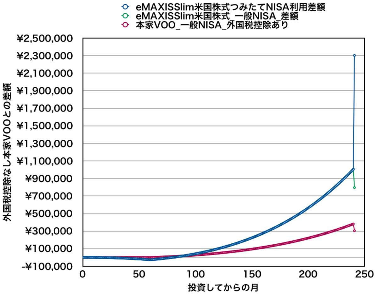 eMAXIS Slim米国株式と本家VOOを月10万円積み立てた場合の資産差額(全期間)