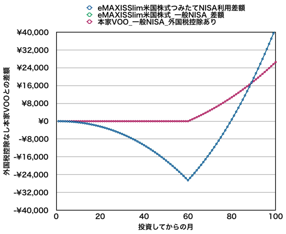 eMAXIS Slim米国株式と本家VOOを月10万円積み立てた場合の資産差額(5年目付近)