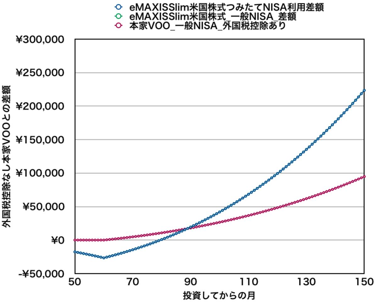 eMAXIS Slim米国株式と本家VOOを月10万円積み立てた場合の資産差額(8年目付近)
