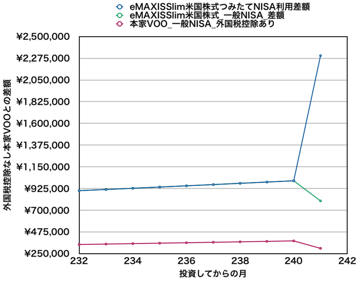 eMAXIS Slim米国株式と本家VOOを月10万円積み立てた場合の資産差額(20年目付近)