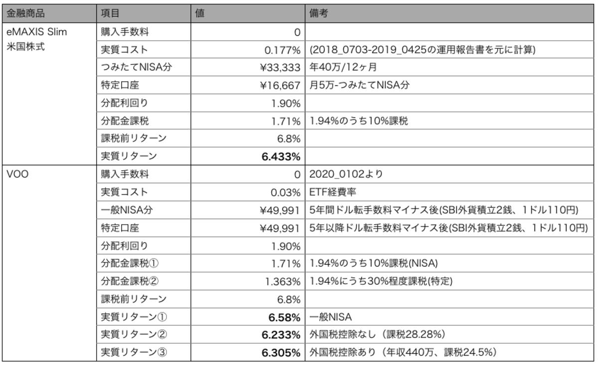 月5万円積立の場合のeMAXIS Slim米国株式と本家VOOの比較のシミュレーション条件