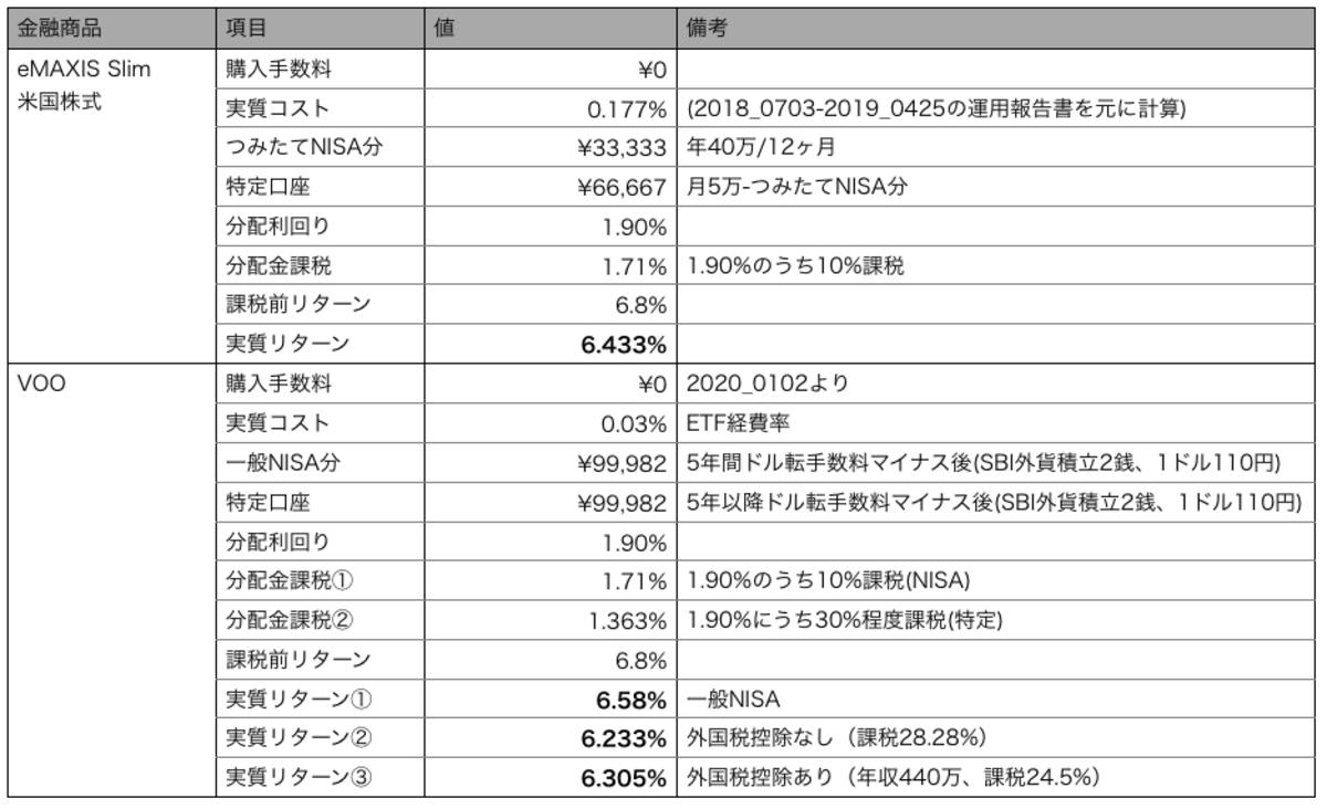 eMAXIS Slim米国株式と本家VOOを月10万円積み立てた場合のシミュレーション条件