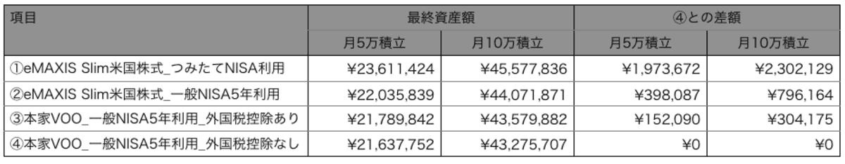 eMAXIS Slim米国株式と本家VOOの比較結果の概要表