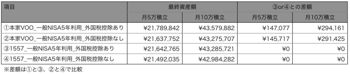 本家VOOと1557のどっちがいいか資産額比較概要