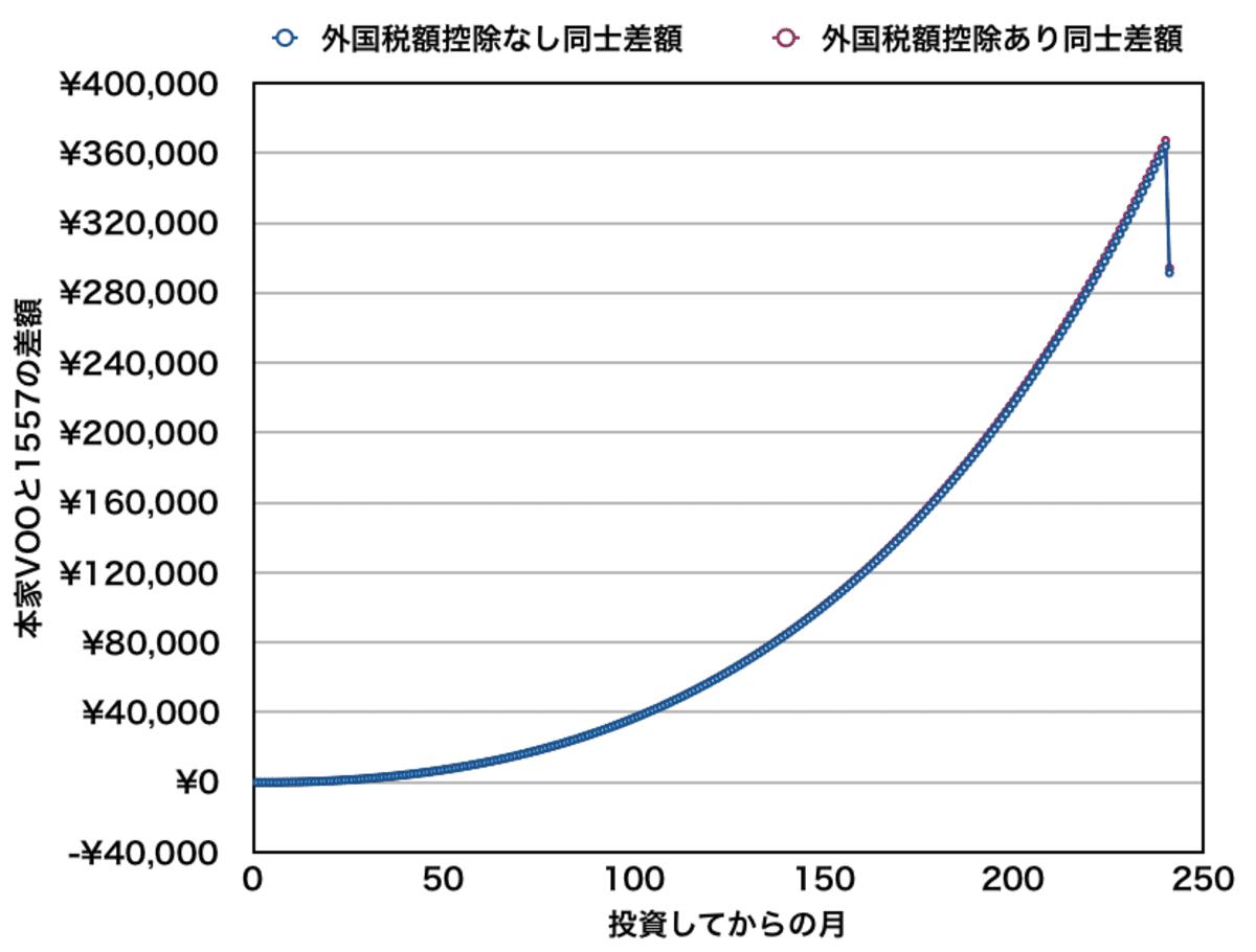 本家VOOと1557を月10万円積み立てた場合の資産差額(全期間)