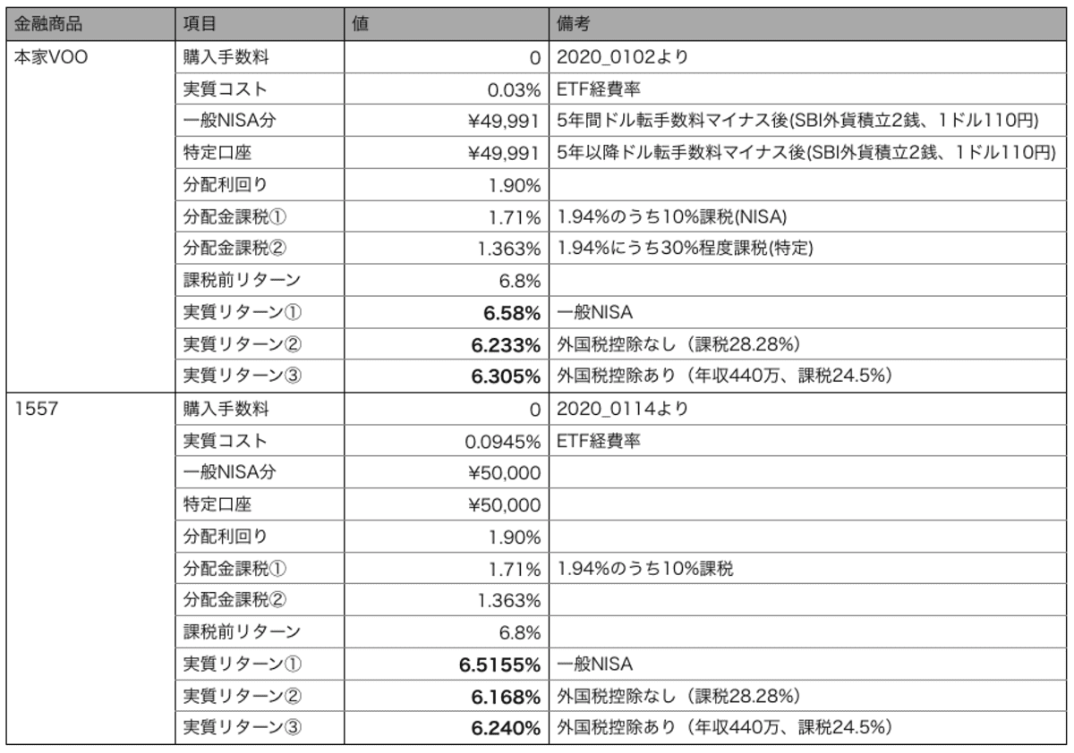 月5万円積立の場合の本家VOOと1557の比較のシミュレーション条件
