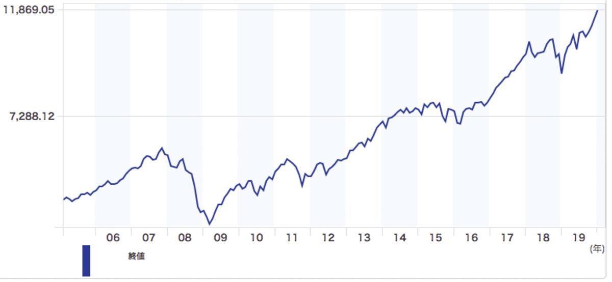 ニッセイ外国株式インデックスファンドが連動するMSCIコクサイインデックスのチャート