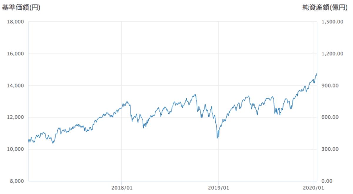 たわらノーロード先進国株式のチャート
