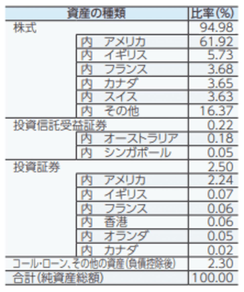 たわらノーロード先進国株式の国別比率