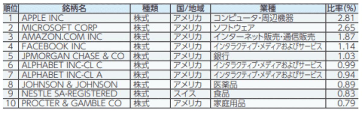 たわらノーロード先進国株式の組み入れ銘柄トップ10