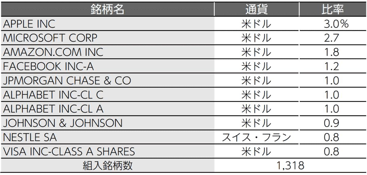 ニッセイ外国株式インデックスファンドの組み入れ銘柄トップ10