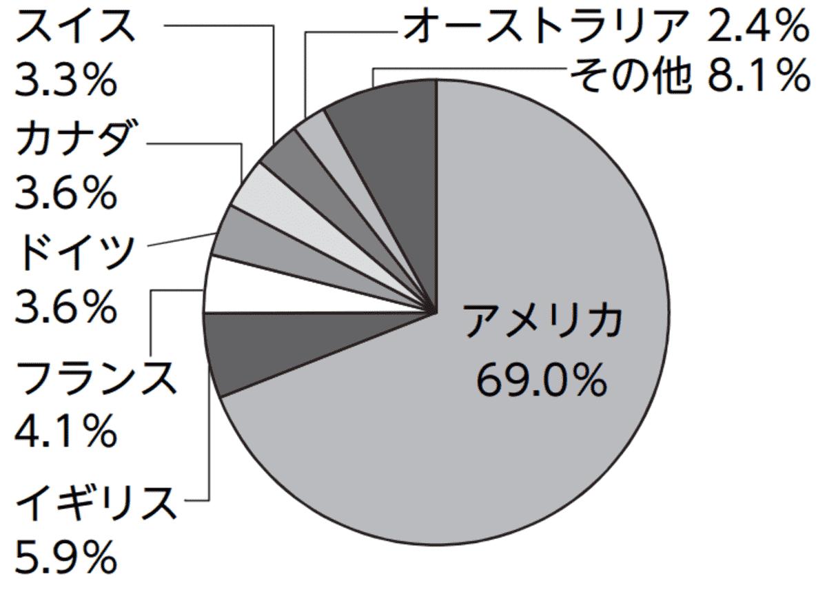 ニッセイ外国株式インデックスの国別比率