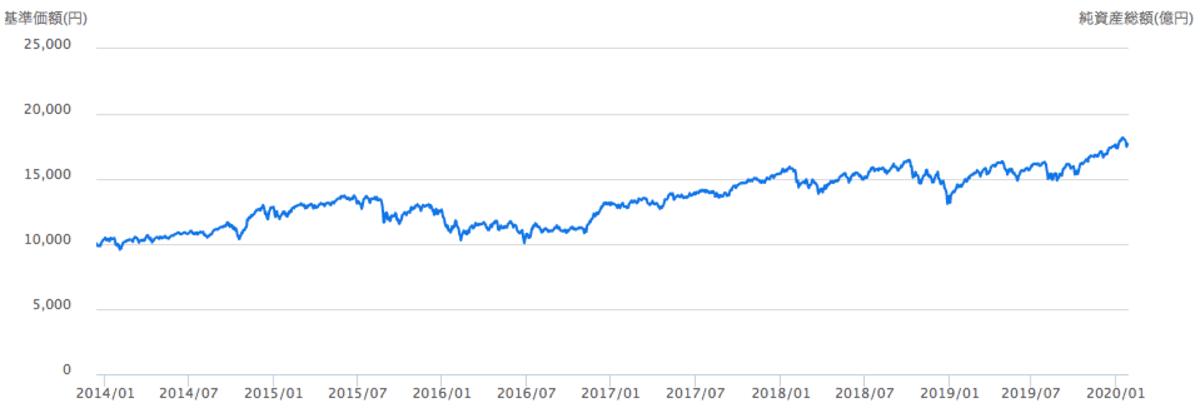 ニッセイ外国株式インデックスファンドのチャート