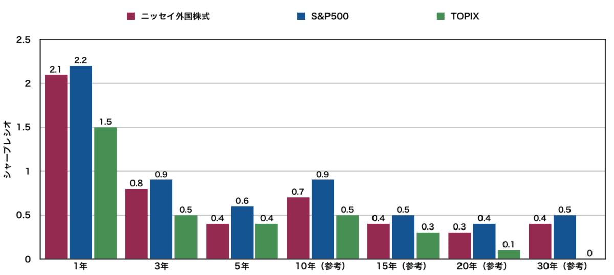 ニッセイ外国株式インデックスファンドのシャープレシオ