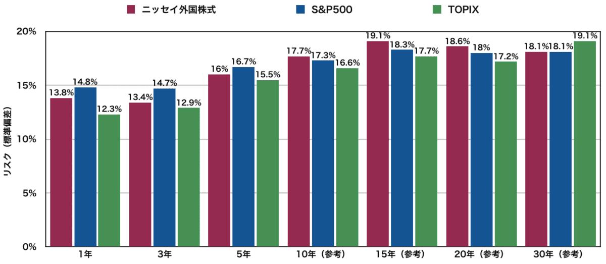 ニッセイ外国株式インデックスファンドの過去のリスク