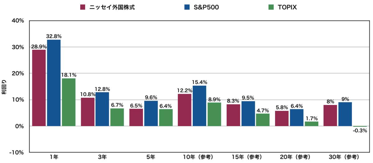 ニッセイ外国株式インデックスファンドの過去の利回り