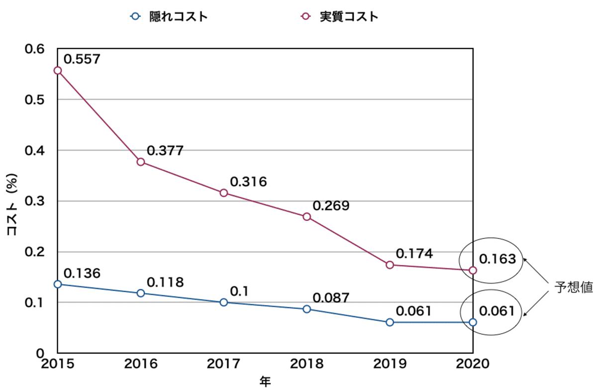 ニッセイ外国株式インデックスファンドの実質コスト
