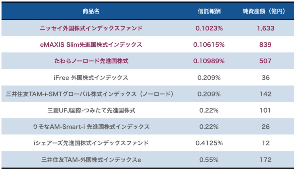 「信託報酬0.55%以下」、「売買手数料なし」、「信託財産留保額なし」、「為替ヘッジなし」の先進国株式クラスの投資信託